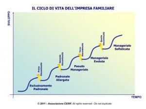 ciclovita_impresafamiliare